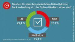 Online-Dating-Sicherheitsbedenken