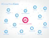 New: iCore integrates retail processes