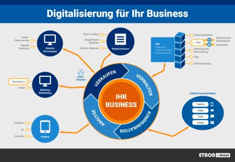 Digitalisierung für Ihr Business mit ETRON onRetail - perfekt für Einzelhandel & Dienstleistung